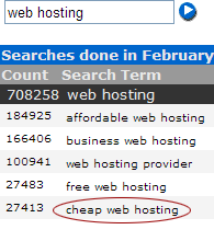 Overture Keyword Selector results for 'web hosting'