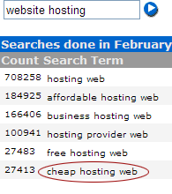 Overture Keyword Selector results for 'website hosting'